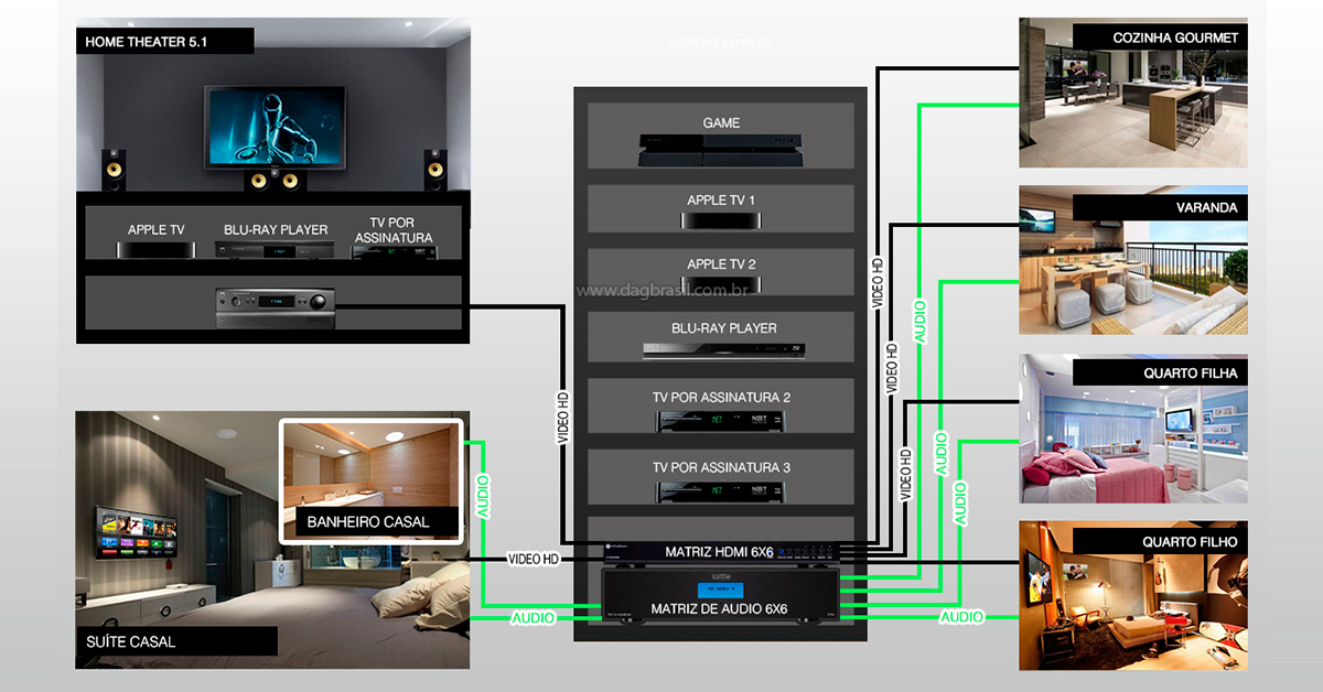 Multirrom DAG Brasil - Sistema multiambiente de audio e vídeo residencial